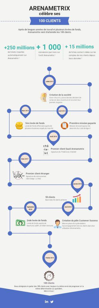 Infographie 100 clients Arenametrix