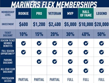 San Mariners flex membership